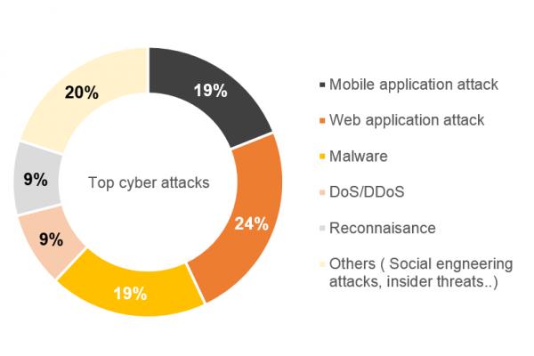 Attacks-percentage